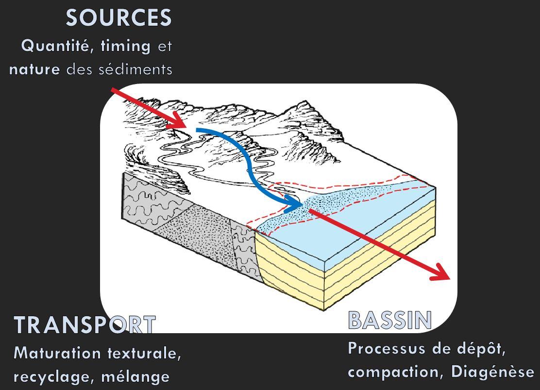 Laboratoire Géologique de Lage et a orienté nos donné un âge radiométrique de.