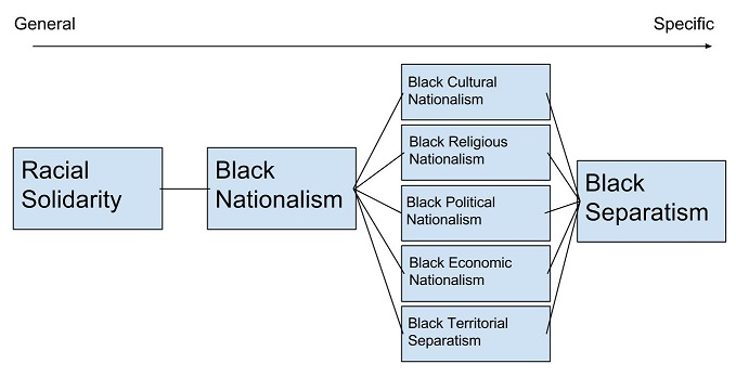 black nationalism 3 essay The historical roots of black nationalism can be traced back to in an essay titled ''the future elitism and black nationalism,'' in black leaders of.