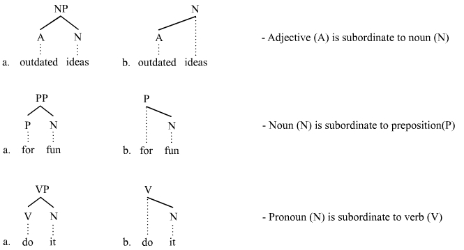 Trees illustrating subordination