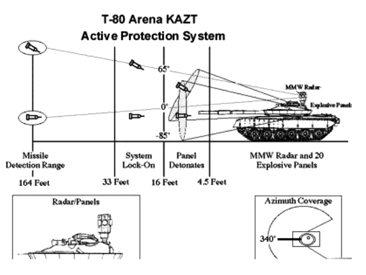 T-80_Arena_KAZT_Active_Protection_System