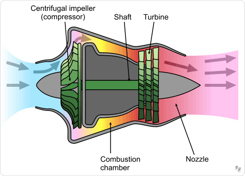 3 wire distributor wiring diagram jet boat turbojet – wikipedia force diagram jet engines