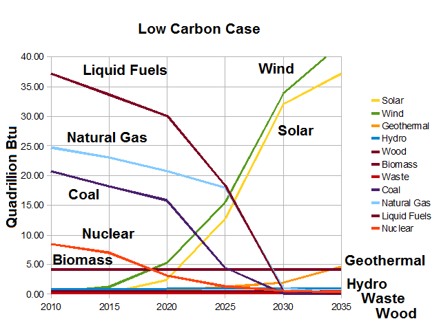 US energy consumption 2035-Low Carbon Case