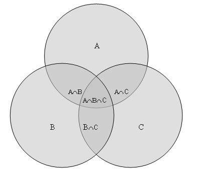 The Venn Diagram: Venn diagram.JPG - Wikimedia Commons,Chart