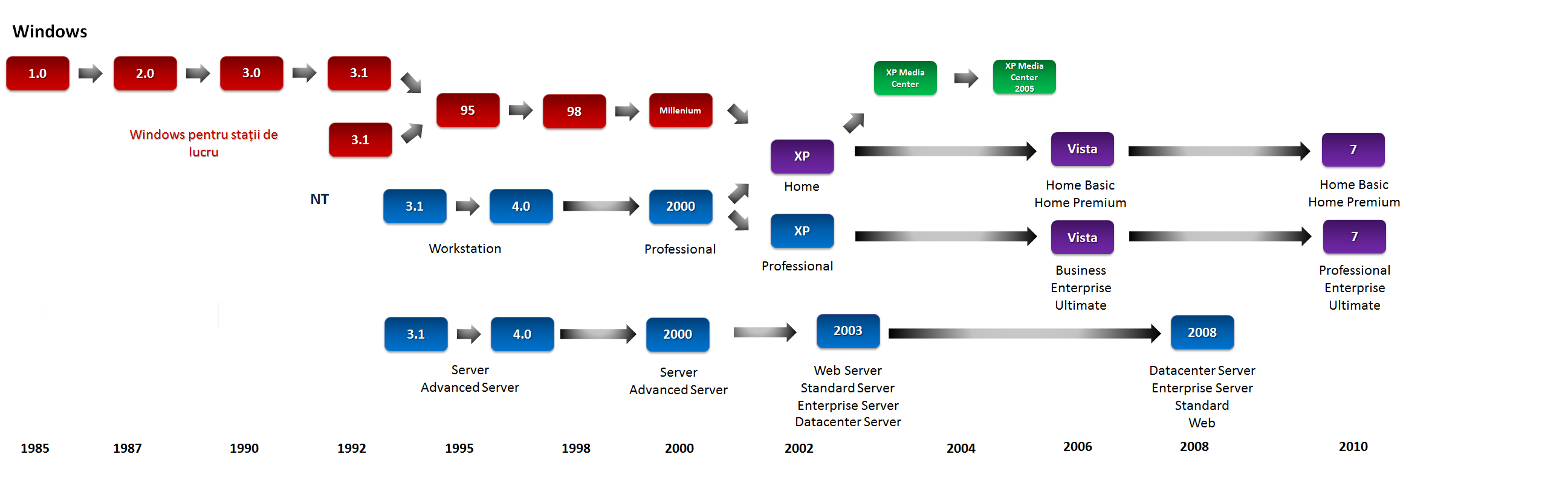 history of windows operating systems essay History of operating systems - this report is going to talk about history of operating system, current and windows operating system essay topics.