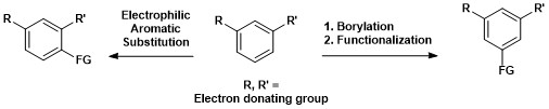 Regioselectivity of C–H borylation of arenes versus regioselectivity of electrophilic aromatic substitution