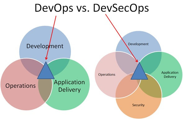 Image result for devsecops