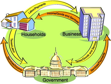 File:Economics circular flow cartoon.jpg - Wikimedia Commons