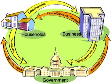 ارسالی کاربر: نقش دولت بر توسعه اقتصادی
