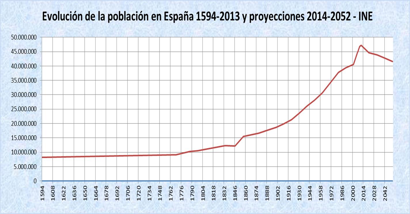 Demograf a de espa a wikipedia la enciclopedia libre - Temperatura actual bilbao ...