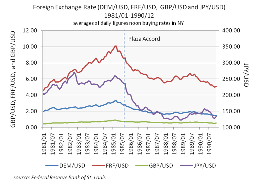 File Foreign Exchange Rate Dem Frf Gbp Jpy Vs Usd