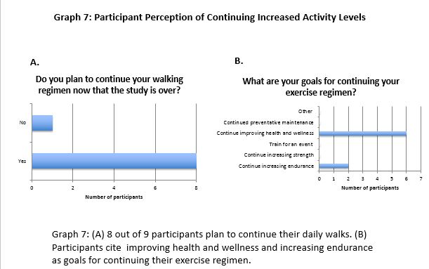 Participant Perception of Continuing Increased Activity Levels