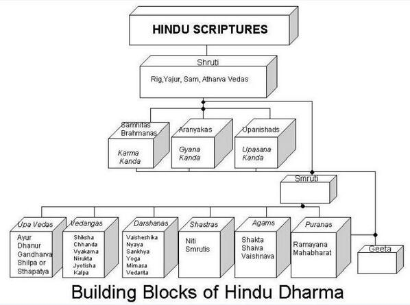 """a summary of classifications of hindu scriptures shruti smriti and nyaya Smriti: smriti, (sanskrit: """"recollection"""") that class of hindu sacred literature based on  thought but, being derivative, is considered less authoritative than the vedic shruti most modern hindus, however, have a greater familiarity with smriti scriptures  you can make it easier for us to review and, hopefully, publish your ."""