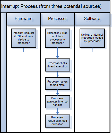 differences between an interrupt and a Another difference in the case of the cortex-m but is not necessarily a universal differences nor required, is that the so called external interrupts which are external to the core but generally tied to items provided by the chip vendor, have or may have an extra layer of masking, so that you can disable them using an interrupt controller, where the event type interrupts like undefined, systick, etc although are just signals do not go through a masked layer.