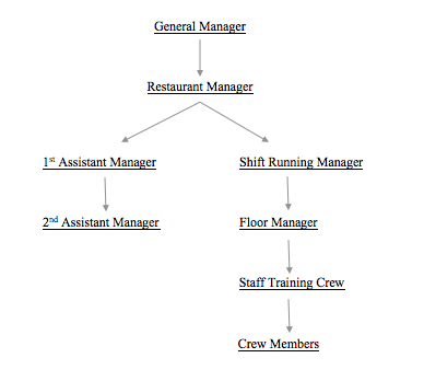 business structure of mcdonalds corporation The mcdonald's® organization is headed by some of the best and brightest in the world corporate careers organisation who we are mcdonald.