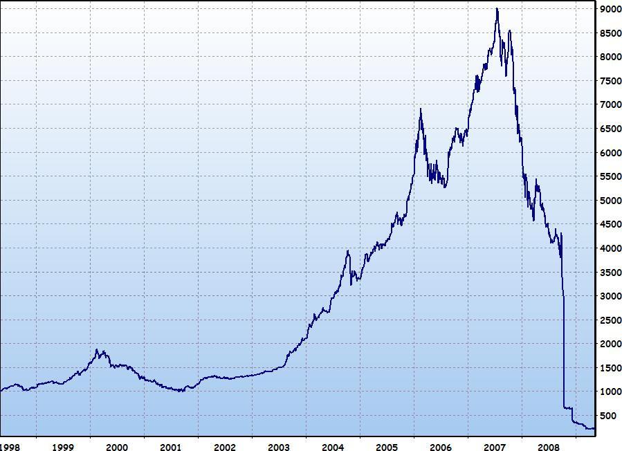 Stock Market Chart: OMXI15.jpg - Wikipedia,Chart