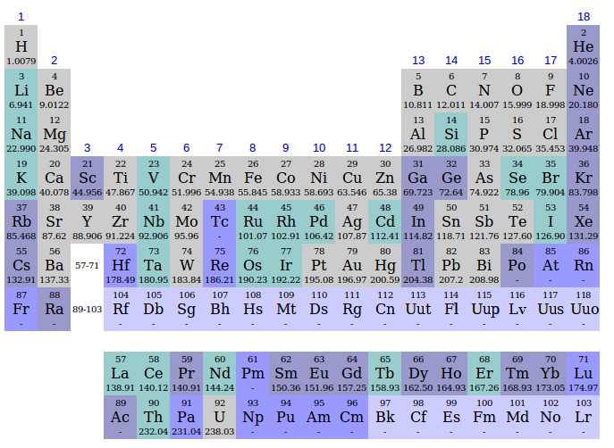 File periodic table discovery wikimedia commons for Table wikipedia