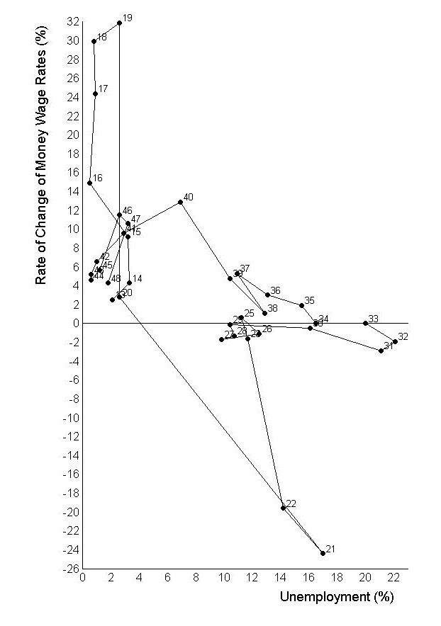 Rate of Change of Wages against Unemployment, United Kingdom 1913–1948 from Phillips (1958)
