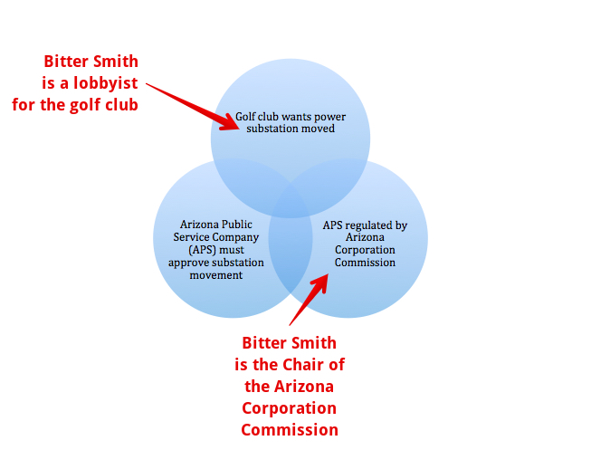 Make Your Own Venn Diagram: Susan Bitter Smith conflict of interest.jpg - Wikimedia Commons,Chart