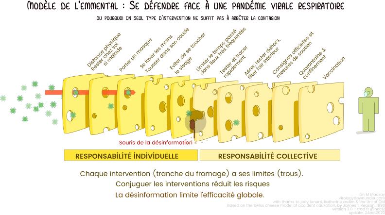 Fichier Swisscheese Respiratory Virus Interventions Ver3 0 French Png Wikipedia