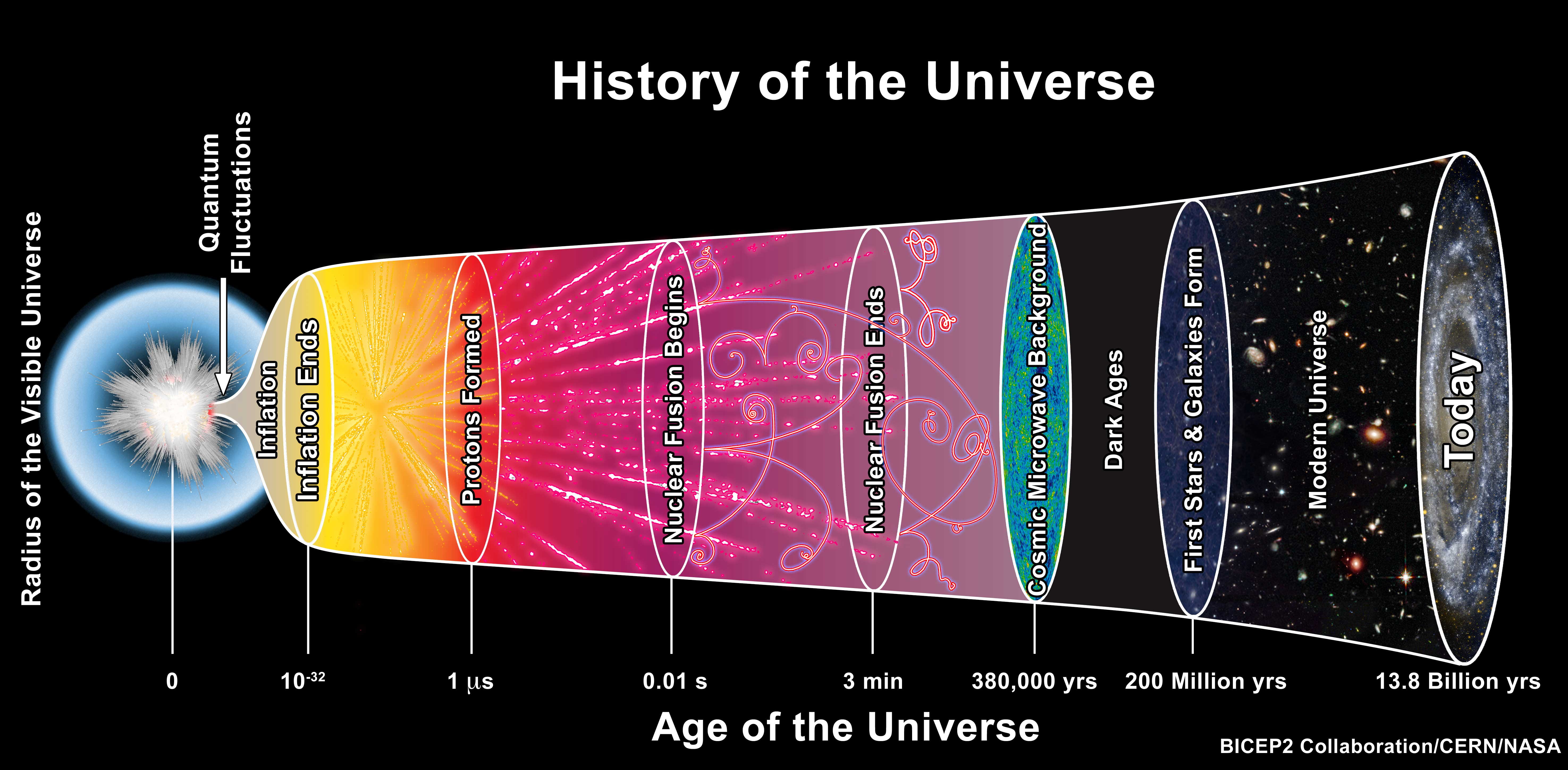 an overview of the big bang theory and the creation of the universe Overview nature timeline view the big bang theory offers a comprehensive explanation for a broad range of when the size of the universe at big.