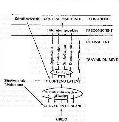 Skeda:Travail du rêve selon Freud.jpg - Wikipedia