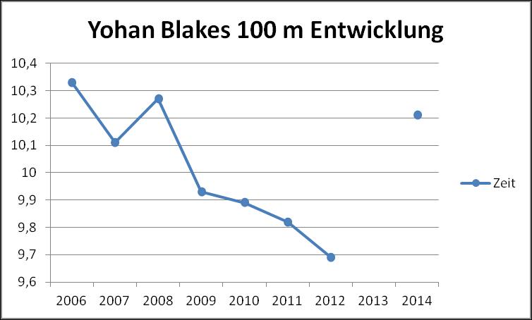 File:Yohan Blake 100m SB.png