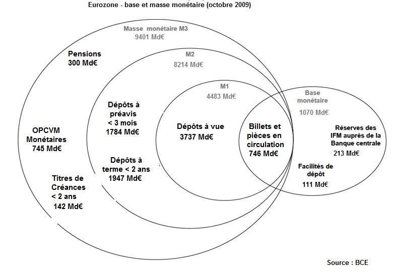 Base_et_masse_mon%C3%A9taires-_102009