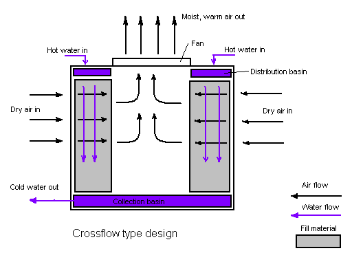 Crossflow diagram.PNG