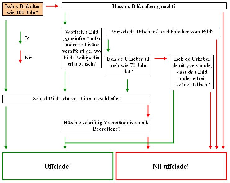 filedecision tree on uploading images alspng