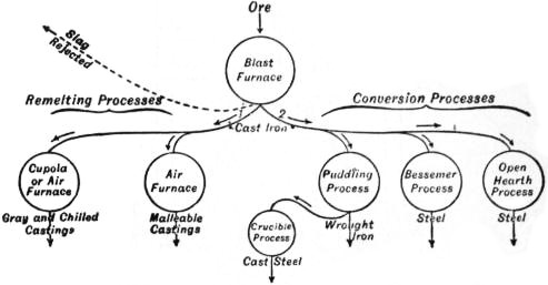 EB1911 Iron and Steel - Fig. 6.—General Scheme of Iron Manufacture.jpg