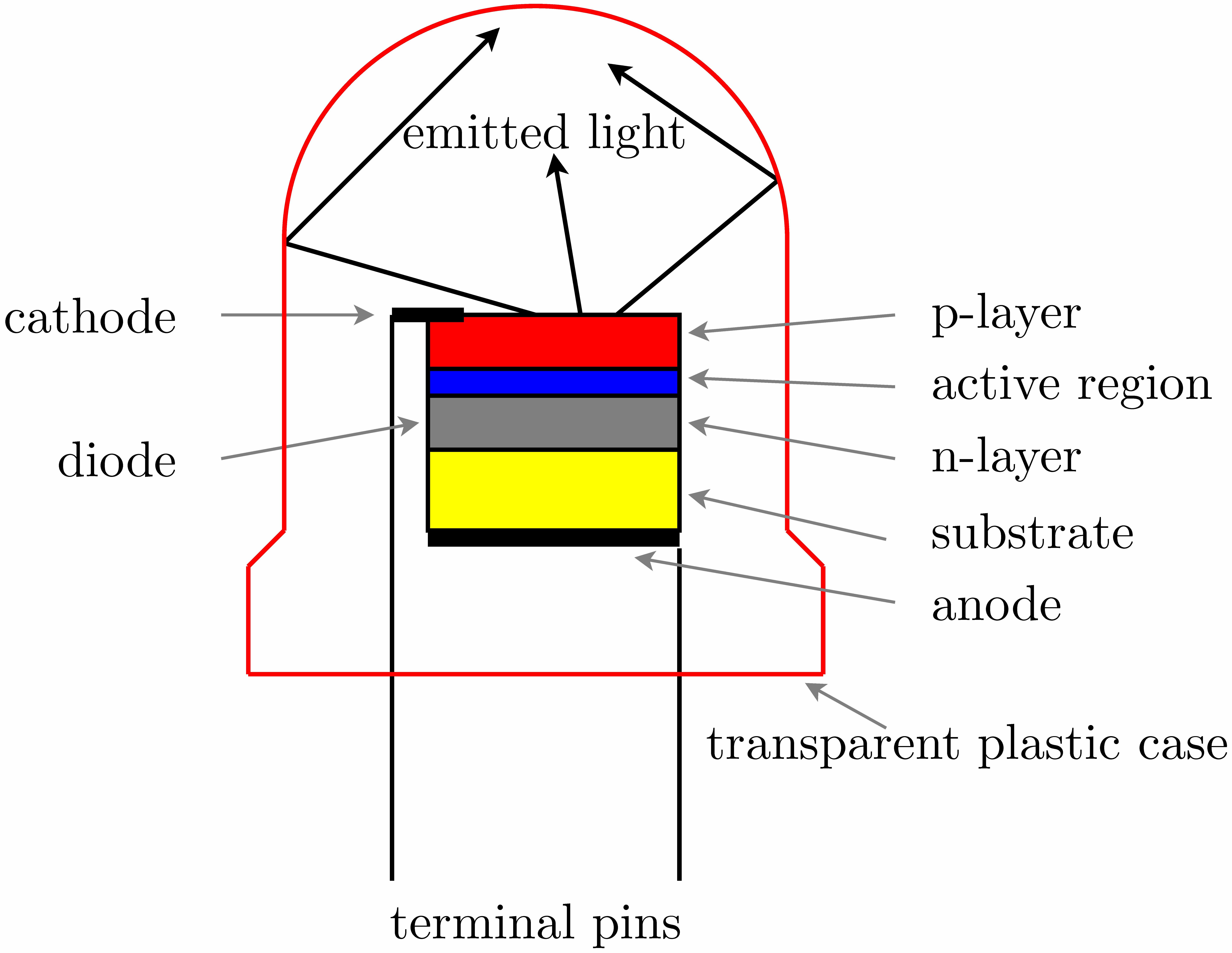 file led device jpg wikimedia commons rh commons wikimedia org organic light emitting diode band diagram light emitting diode block diagram