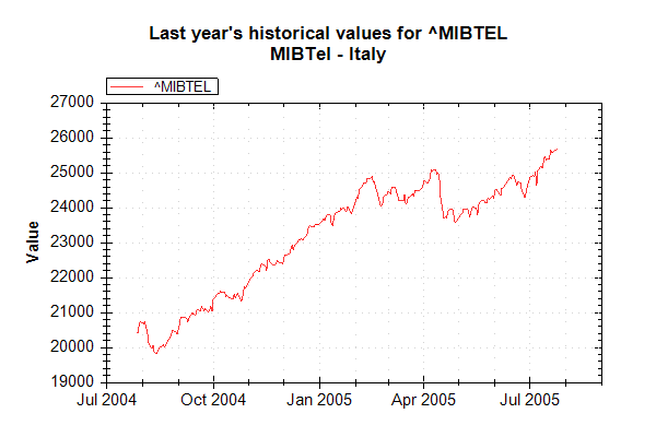 Market Data Index MIBTEL on 20050726 202627 UTC.png