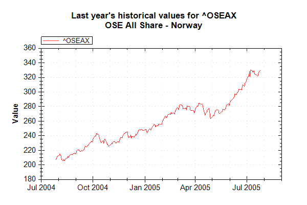 Market Data Index OSEAX on 20050726 202627 UTC.png