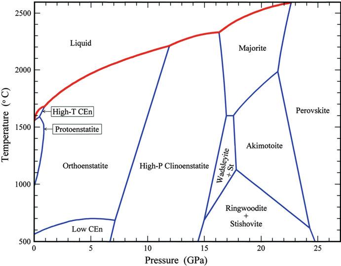 File Mgsio3-phasendiagramm Png