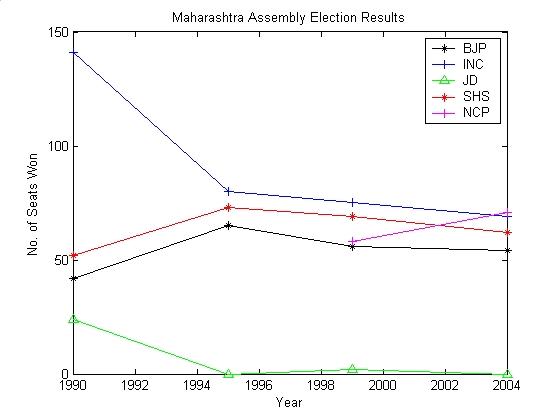 Maharashtra Vidhan Sabha election results since 1990