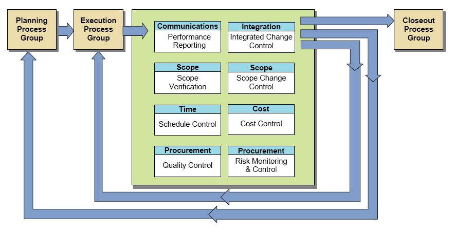 Description Monitoring and Controlling Process Group Processes.jpg