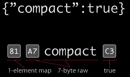 File:Msgpack-json copy.png
