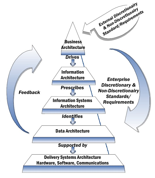 Enterprise architecture framework wikipedia for Definition architecture informatique