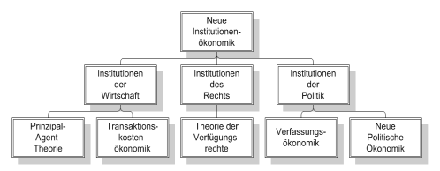 File:Neue Institutionenoekonomik.png