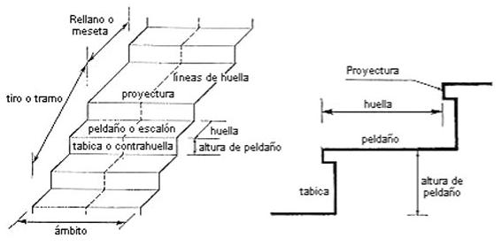 File partes de una wikimedia commons for Escaleras nom 001