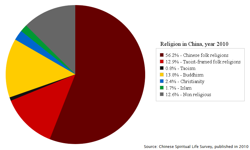 Major Branches of Religions Ranked by Number of Adherents