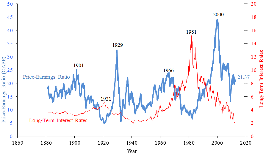 revenue and earnings ratio This interactive chart compares the s&p 500 index with its trailing twelve month earnings per share s&p 500 pe ratio s&p 500 earnings - 90 year historical chart.