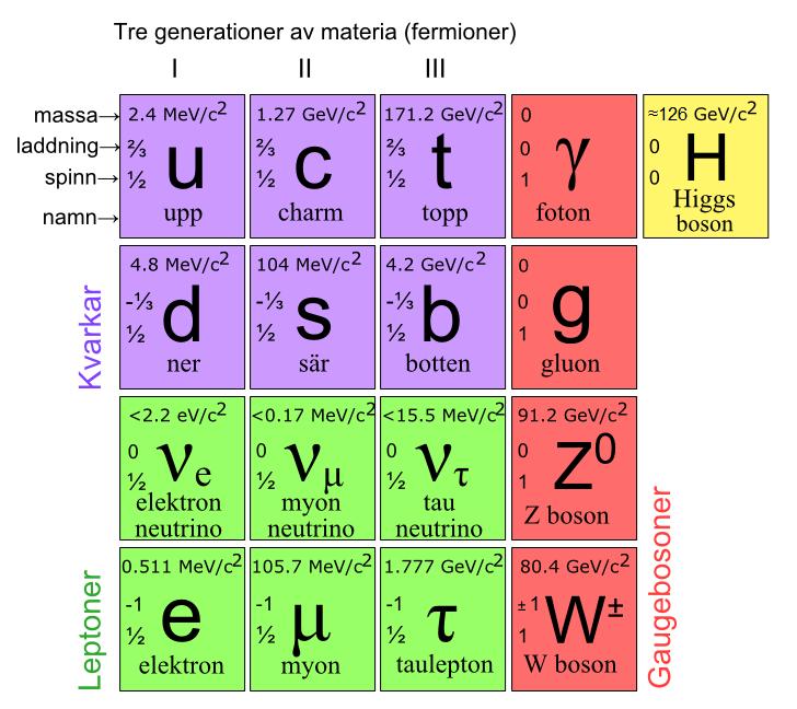 elementarpartiklar