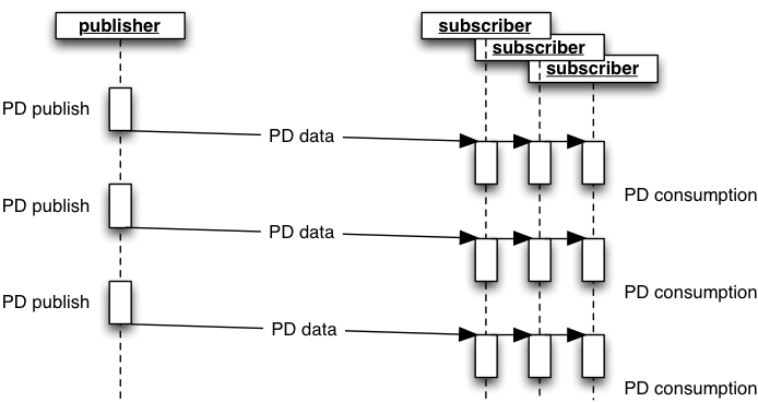 Process Data push point to multipoint