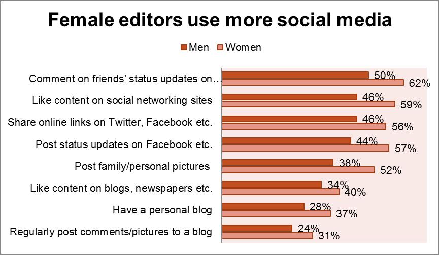 WP April 2011, Editor Survey, Female editors use more social media.png
