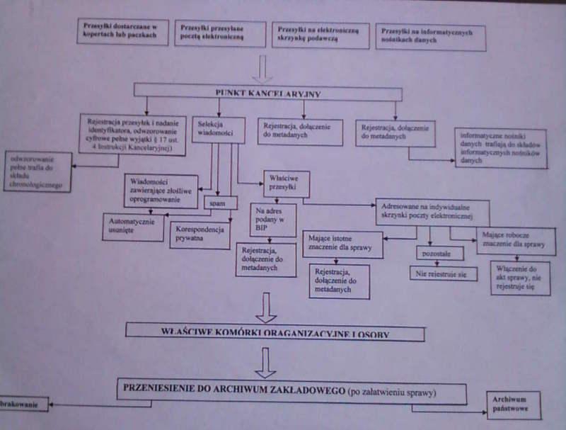 File:Diagram obrazujący obieg korespondencji w systemie EZD