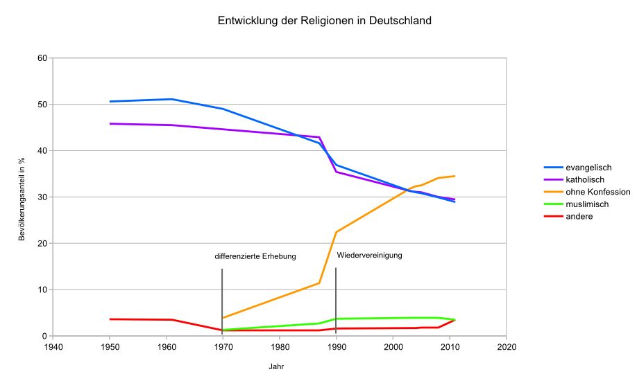 Single manner statistik