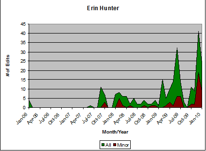 edit image png. File:Erin Hunter Edit Count.png. No higher resolution available.