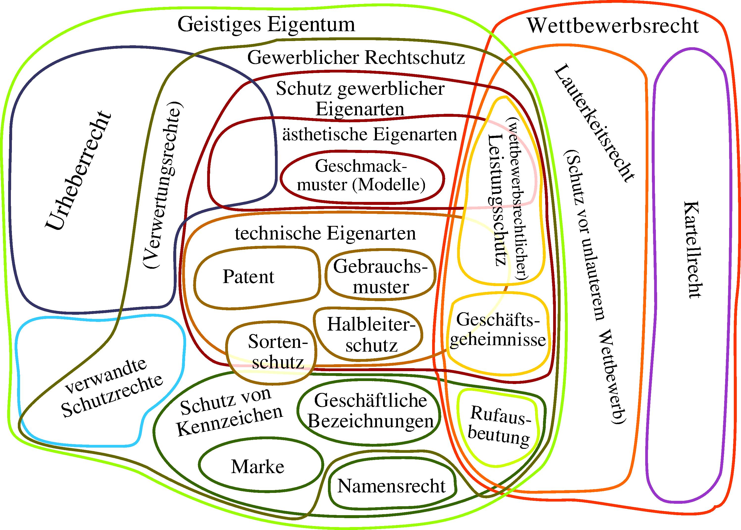 Geistiges_Eigentum_und_Wettbewerbsrecht