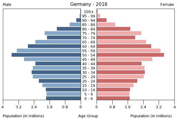 CIA pokrenula woke kampanju gdje slavi raznolikost svojih uposlenika Germany_population_pyramid_%282018%29